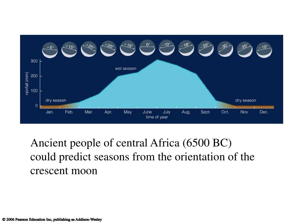 Ancient people of central Africa (6500 BC) could predict seasons from the orientation of the crescent moon