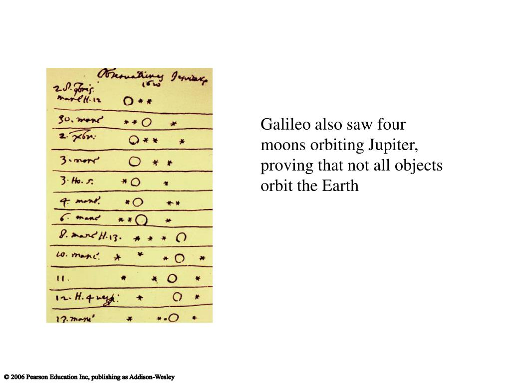 Galileo also saw four moons orbiting Jupiter, proving that not all objects orbit the Earth