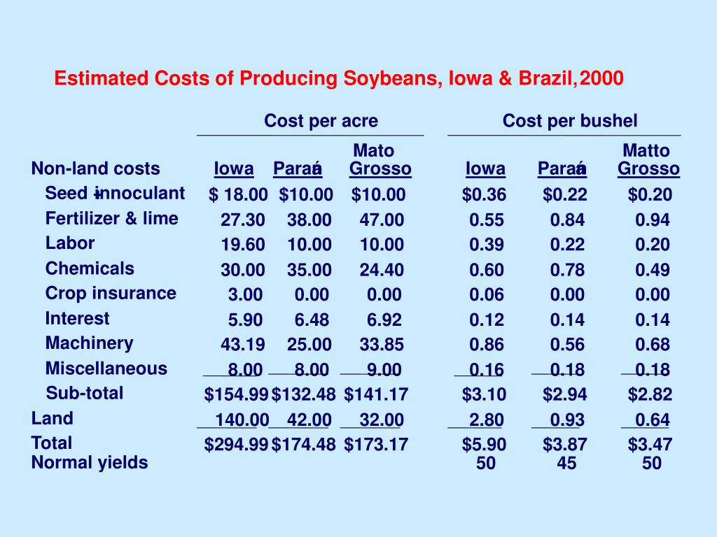 Estimated Costs of Producing Soybeans, Iowa & Brazil