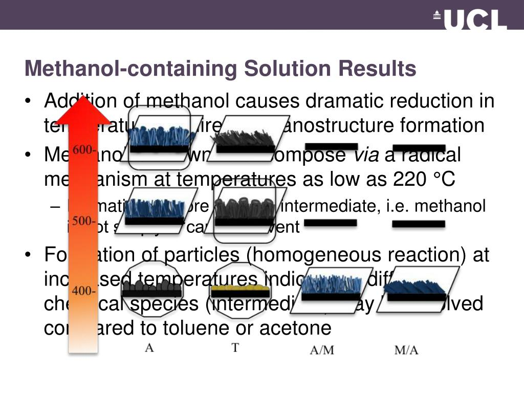 Methanol-containing Solution Results
