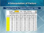 4 interpolation of factors38