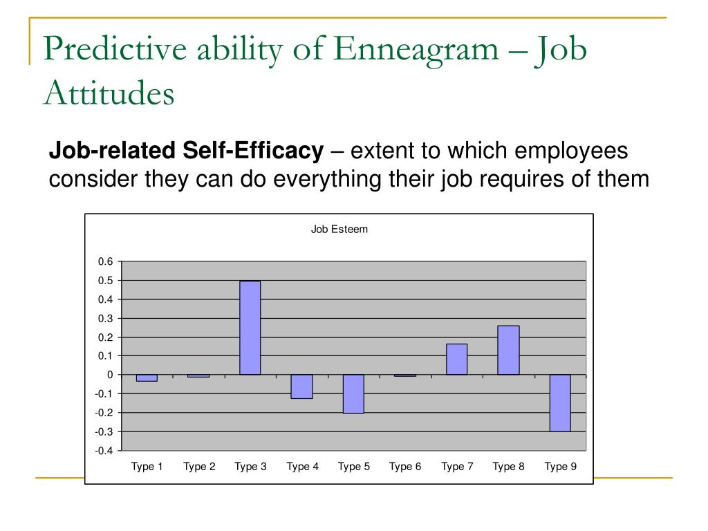 Predictive ability of Enneagram – Job Attitudes