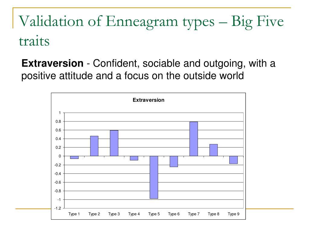 Validation of Enneagram types – Big Five traits