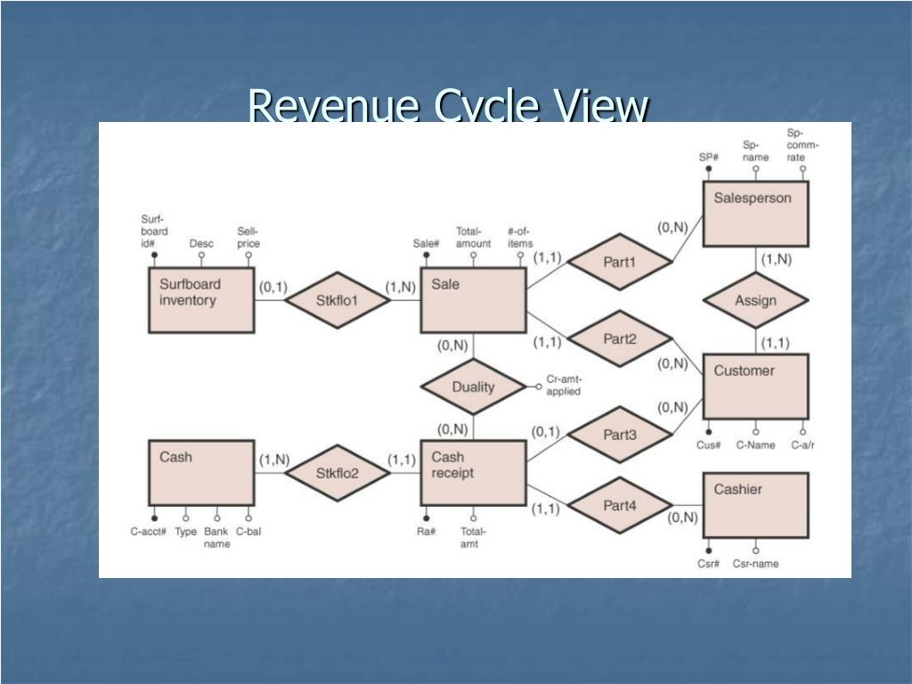 Revenue Cycle View