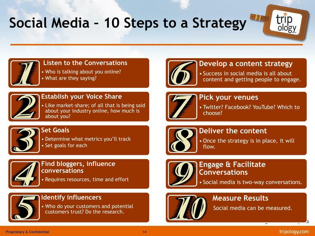 Social Media – 10 Steps to a Strategy