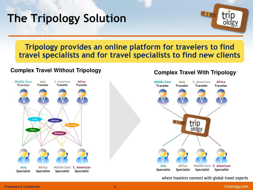 The Tripology Solution