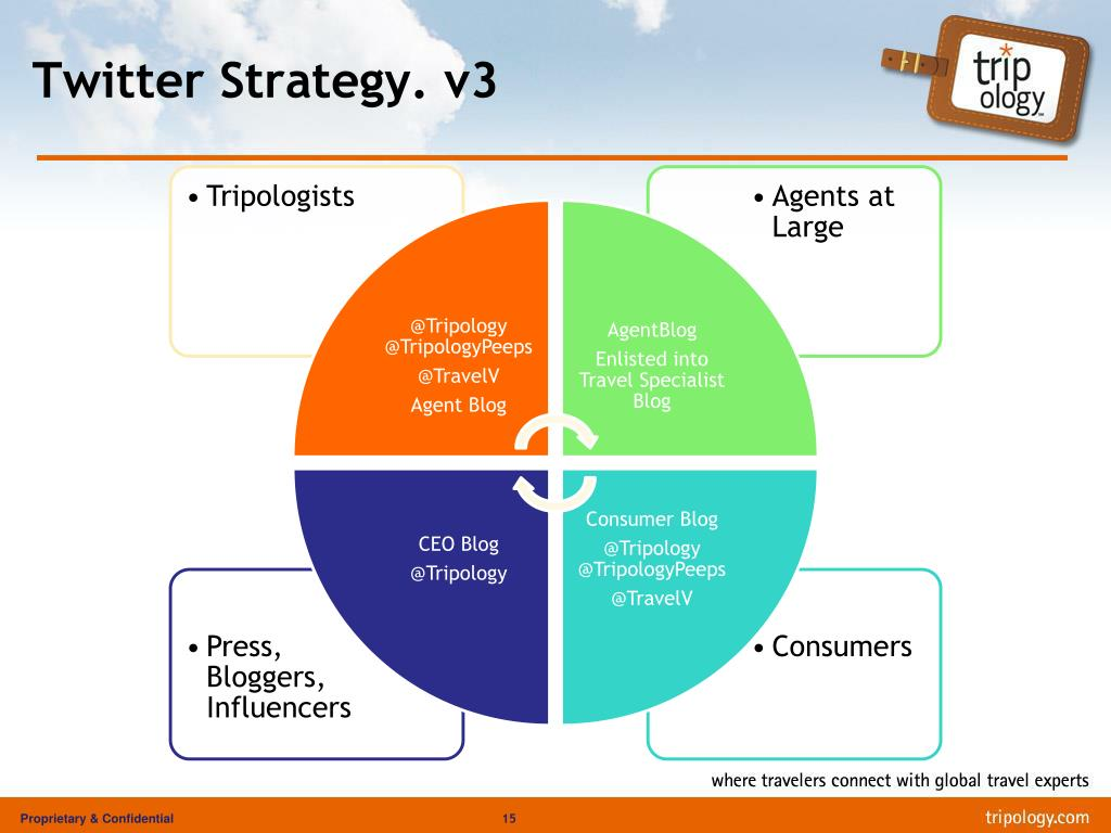 Twitter Strategy. v3
