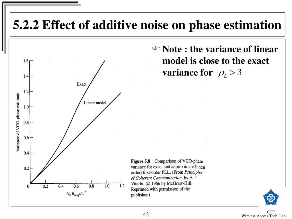 5.2.2 Effect of additive noise on phase estimation