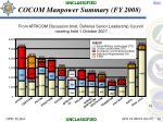 cocom manpower summary fy 2008