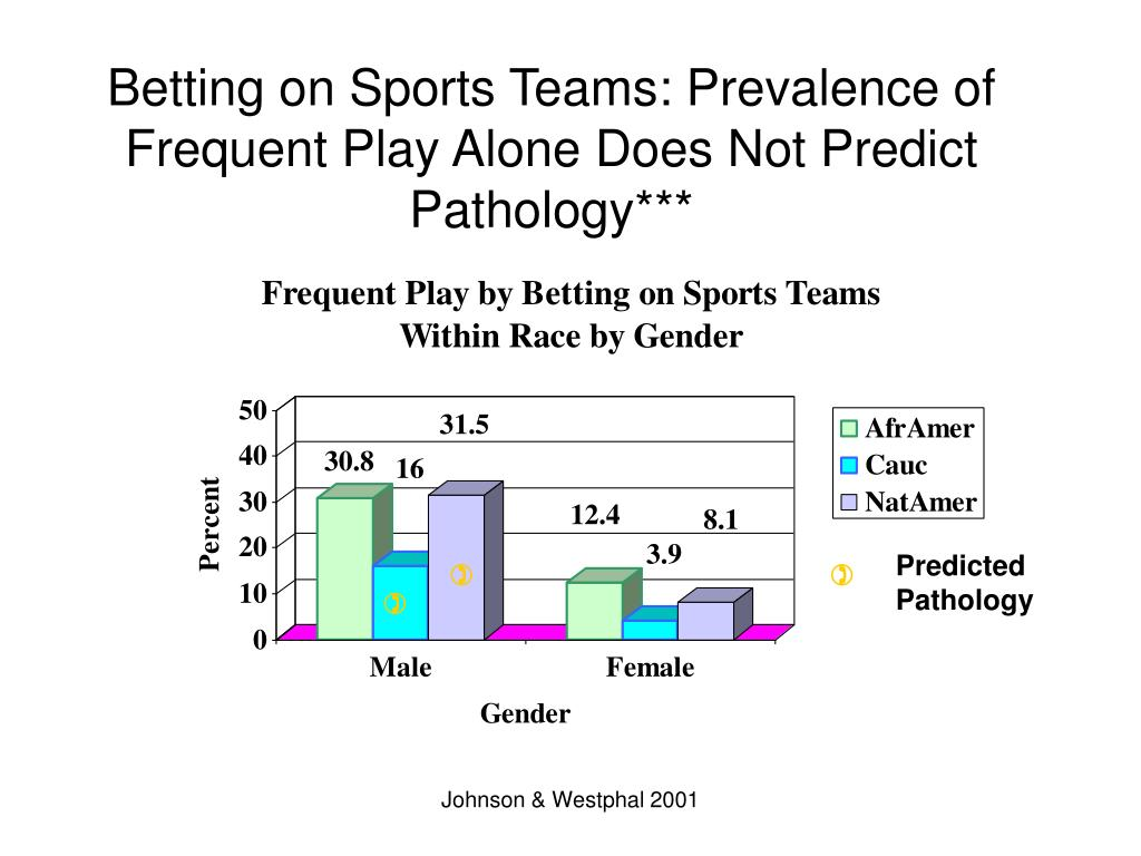 Betting on Sports Teams: Prevalence of Frequent Play Alone Does Not Predict Pathology***