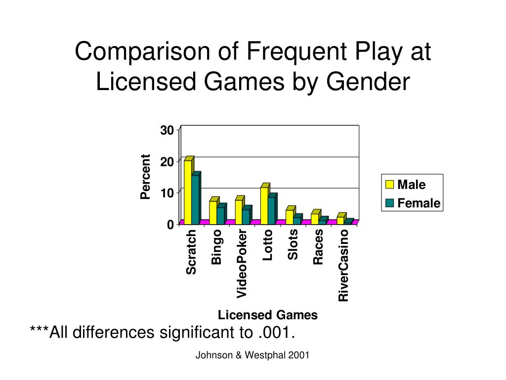 Comparison of Frequent Play at Licensed Games by Gender