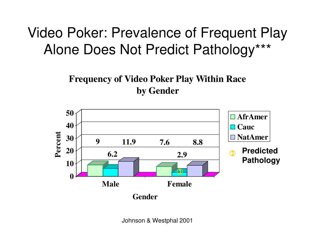 Video Poker: Prevalence of Frequent Play Alone Does Not Predict Pathology***