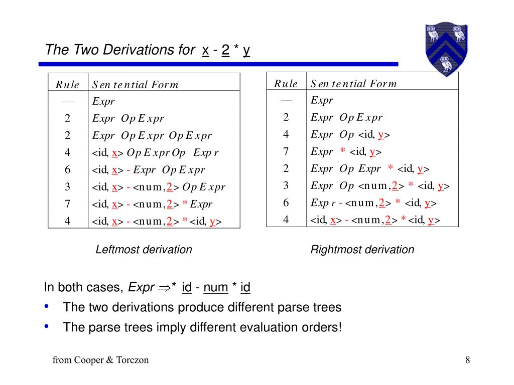 The Two Derivations for