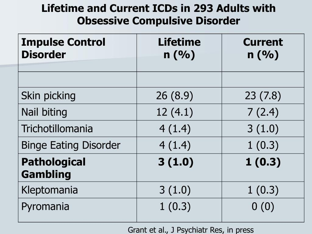 Lifetime and Current ICDs in 293 Adults with Obsessive Compulsive Disorder