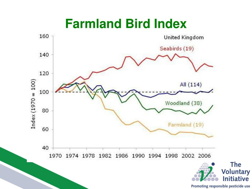 Farmland Bird Index