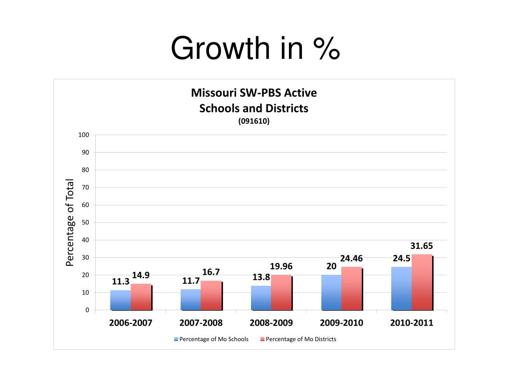 Growth in %