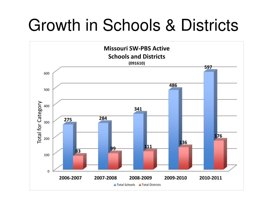 Growth in Schools & Districts