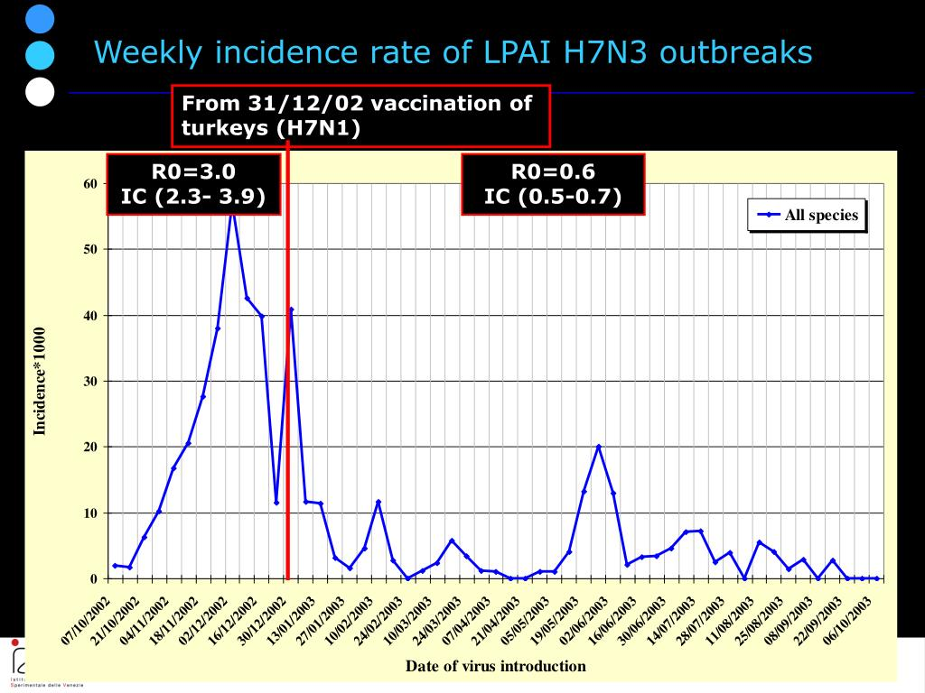 Weekly incidence rate of LPAI H7N3 outbreaks
