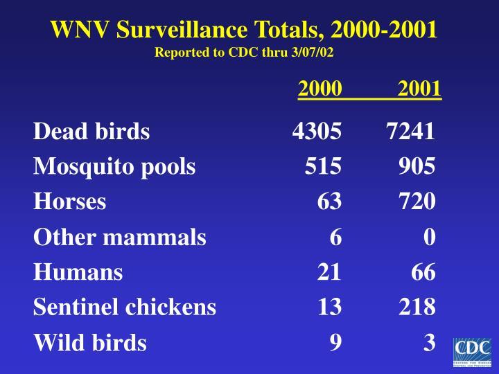 Wnv surveillance totals 2000 2001 reported to cdc thru 3 07 02