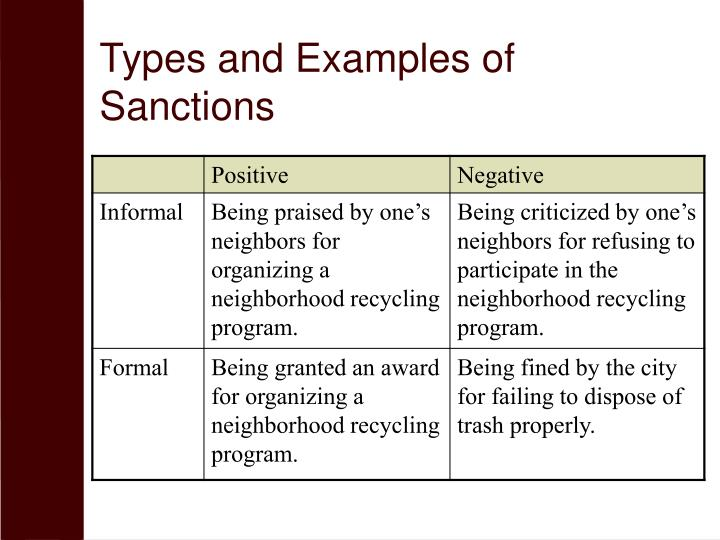 examples of formal and informal sanctions
