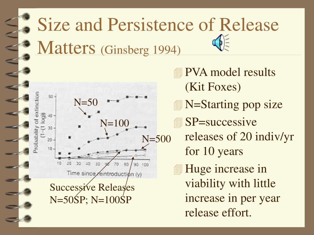 Size and Persistence of Release Matters