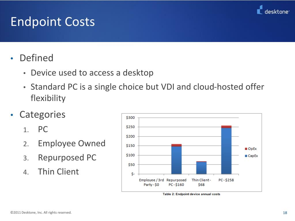 Endpoint Costs