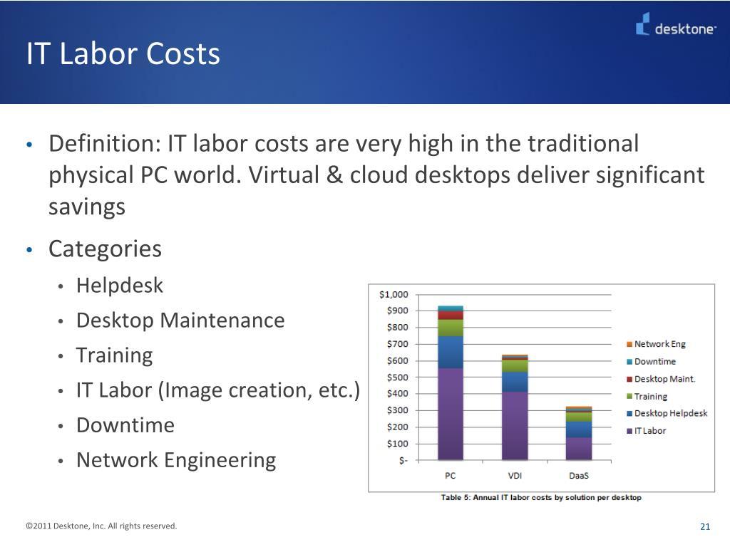 IT Labor Costs