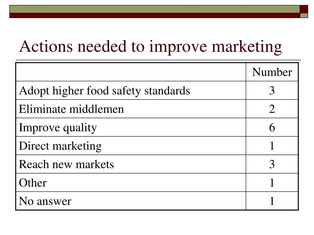 Actions needed to improve marketing