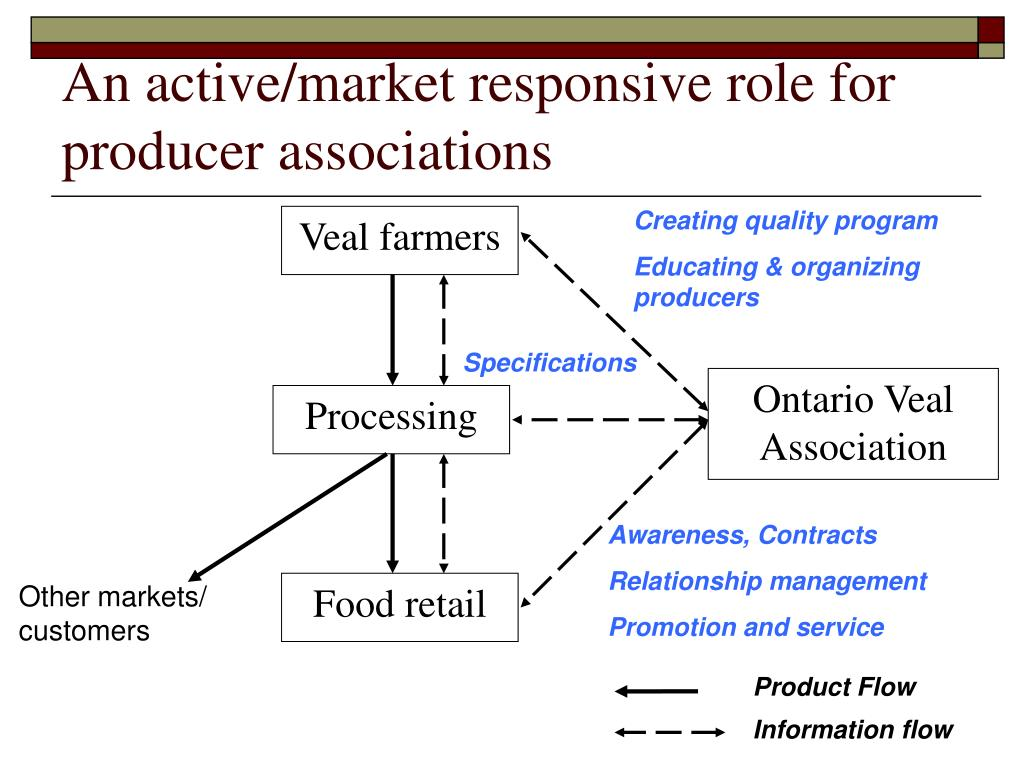 An active/market responsive role for producer associations