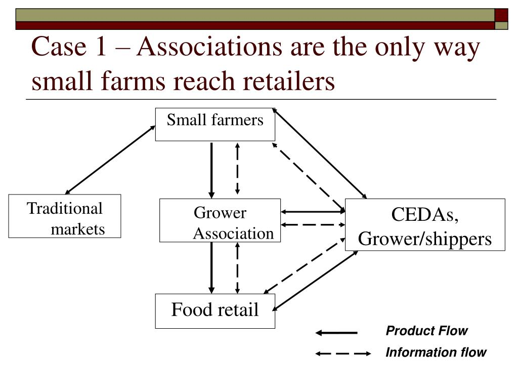 Case 1 – Associations are the only way small farms reach retailers