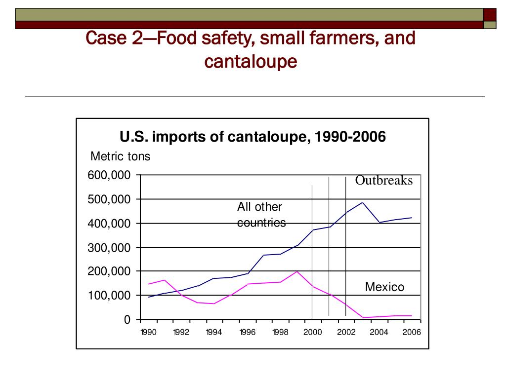 Case 2—Food safety, small farmers, and cantaloupe