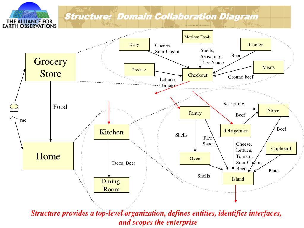Structure:  Domain Collaboration Diagram