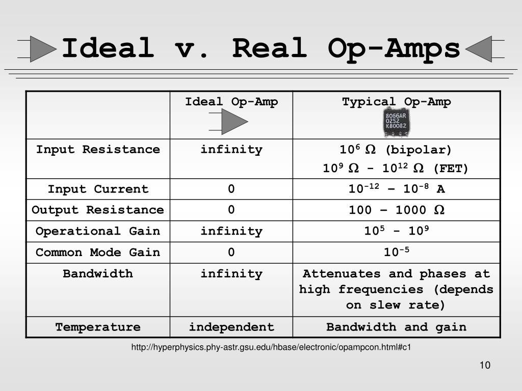 Ideal v. Real Op-Amps