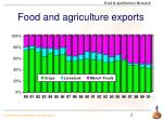 food and agriculture exports