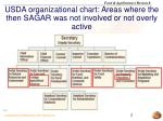 usda organizational chart areas where the then sagar was not involved or not overly active