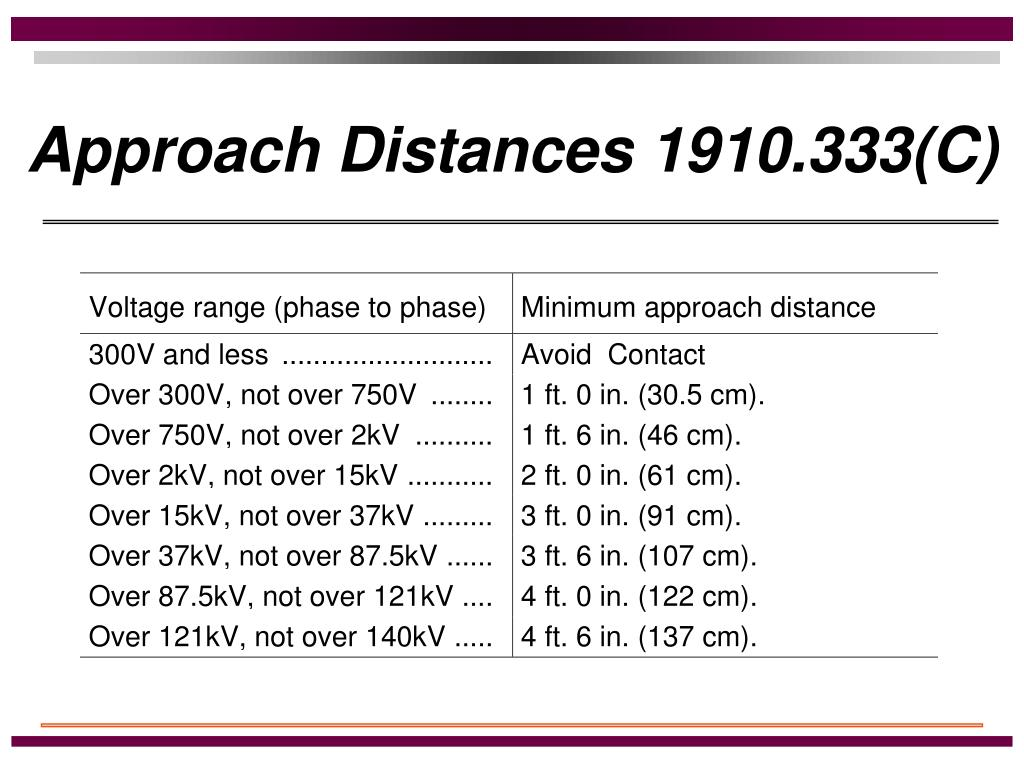 Approach Distances 1910.333(C)