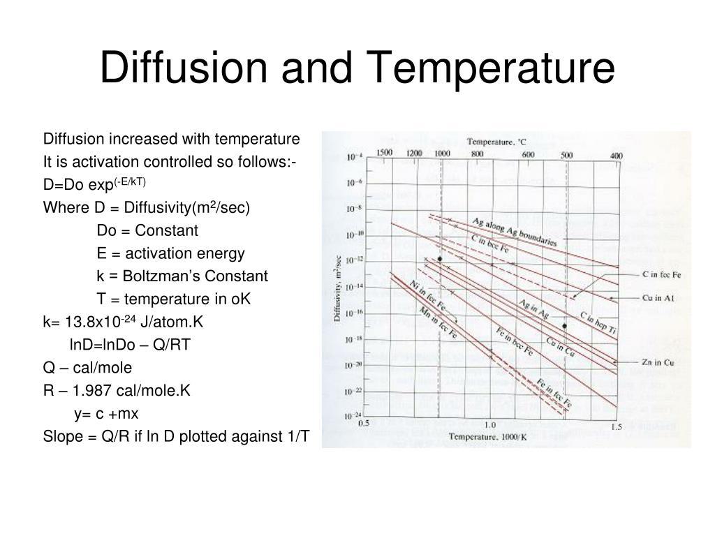 Diffusion and Temperature