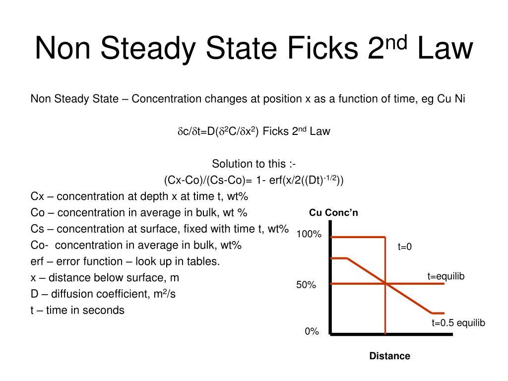 Non Steady State Ficks 2