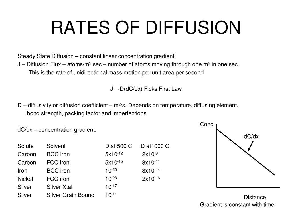 RATES OF DIFFUSION