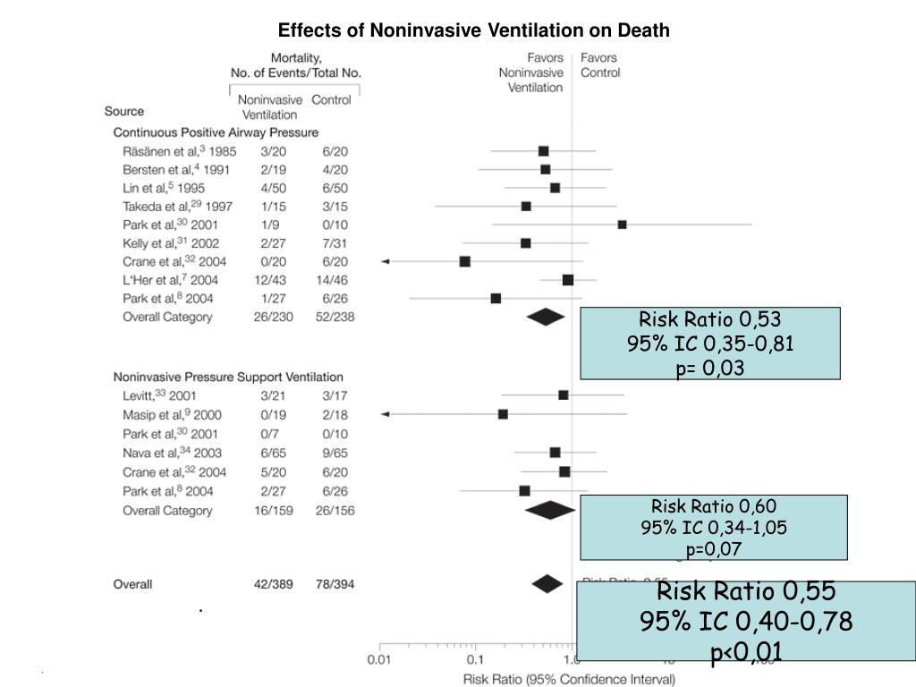 Effects of Noninvasive Ventilation on Death