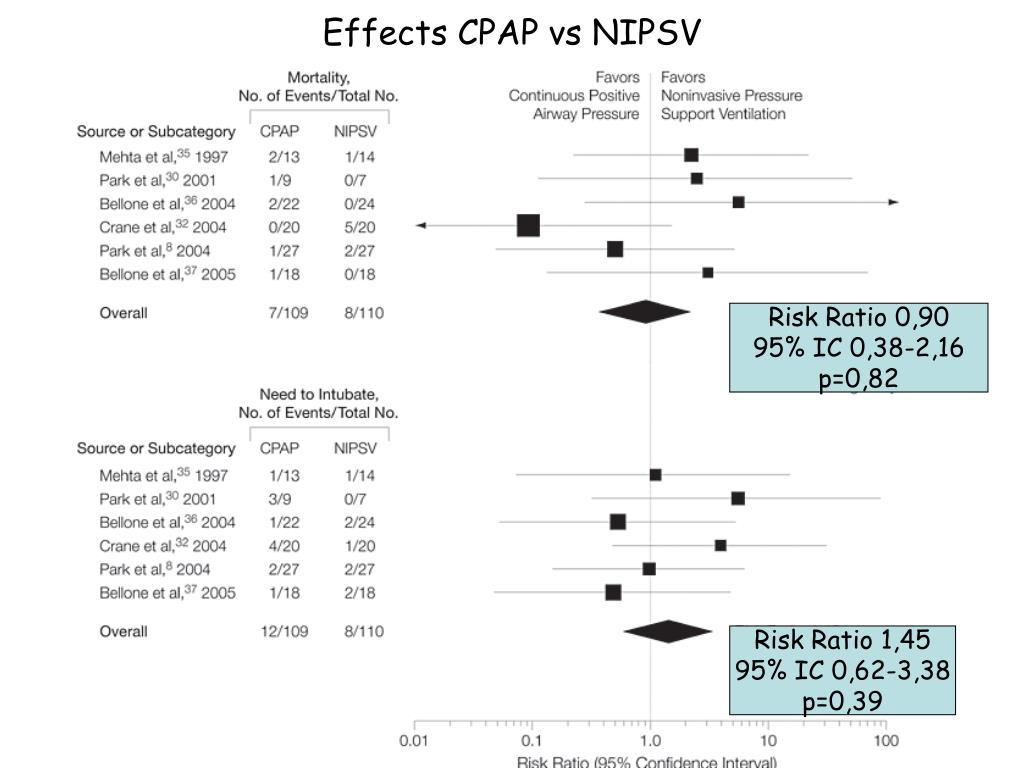 Effects CPAP vs NIPSV