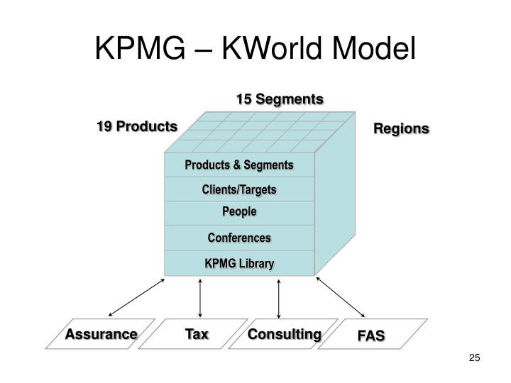 kpmg kworld model