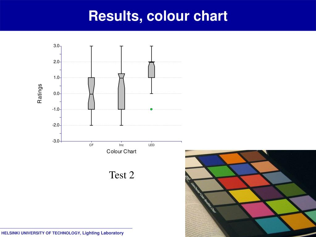 Results, colour chart