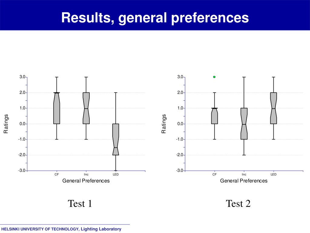 Results, general preferences