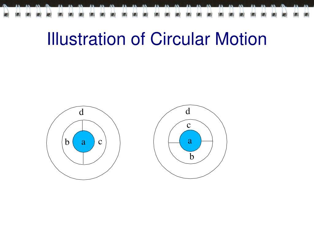 Illustration of Circular Motion