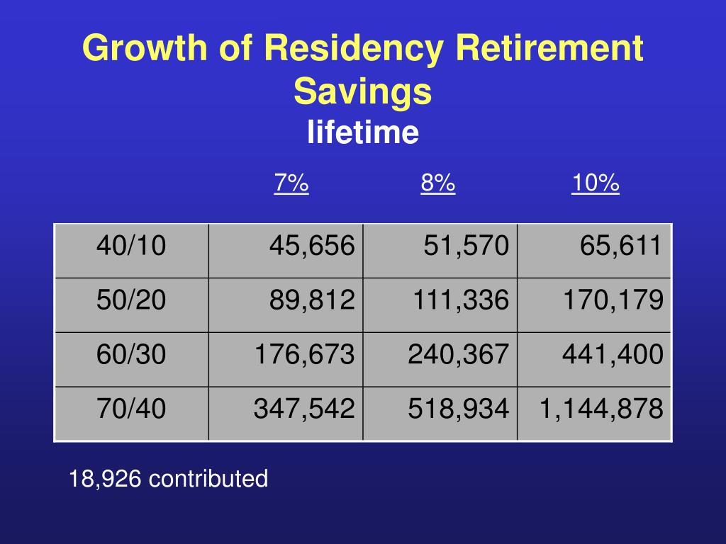 Growth of Residency Retirement Savings