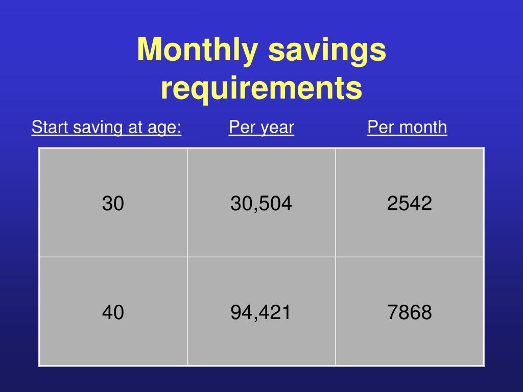 Monthly savings requirements