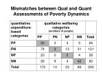 mismatches between qual and quant assessments of poverty dynamics