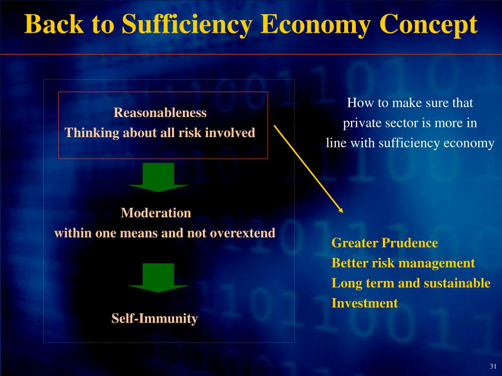 Back to Sufficiency Economy Concept