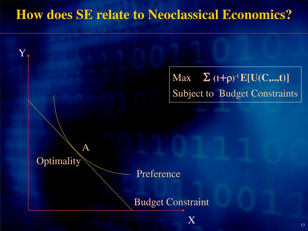How does SE relate to Neoclassical Economics?